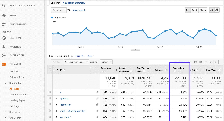 Rata de respingere in Google Analytics