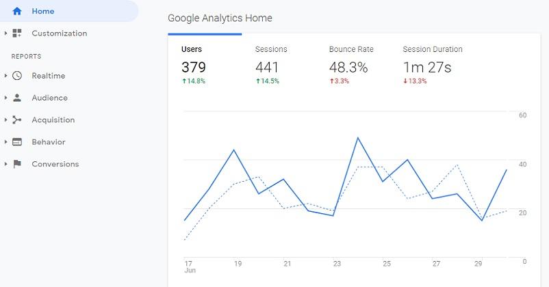 servici Google - Analytics